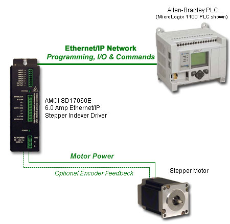 sd17060 networked series integrated stepper motor